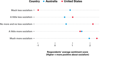 The attitudes of Australians and Americans towards socialism, by their preference for more or less socialism